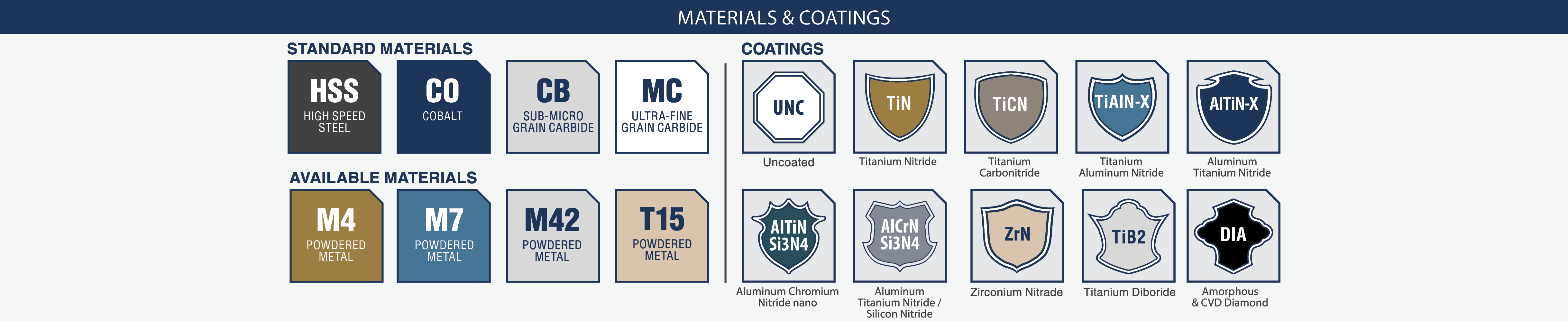 Icon Index Materials and Coatings