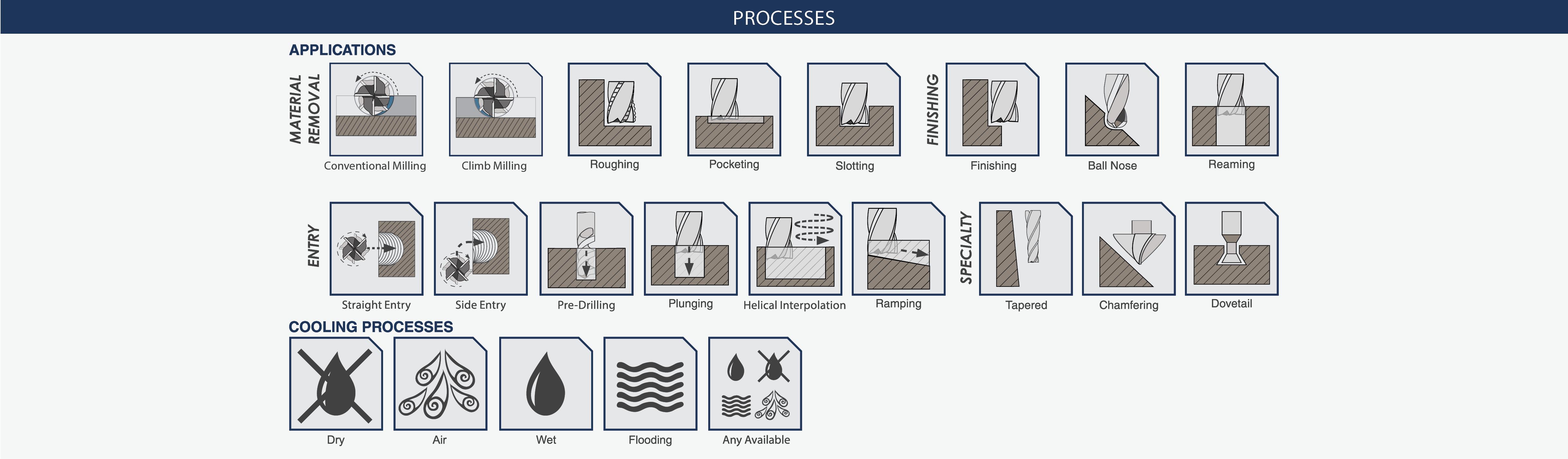 Icon Index Processes