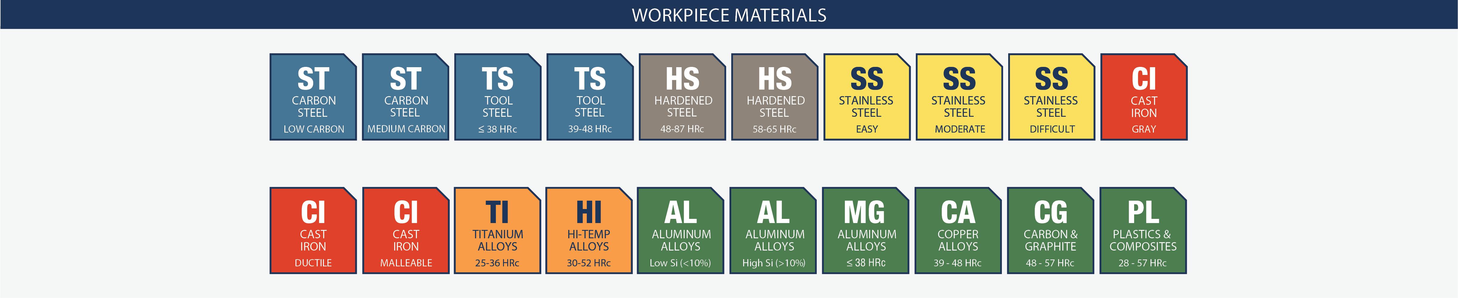 Icon Index Work Piece Materials